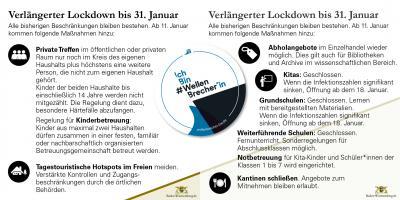 Überblick aktuelle Regelungen ab 11. Januar